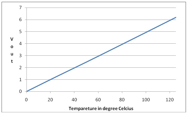 температуры окружающей