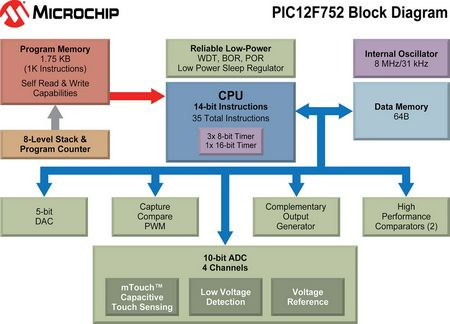 "Технические особенности PIC24  ""KL "": ток в спящем режиме 30 нА при 25ºС, рабочий ток 150 мкА/МГц при напряжении 1,8 В..."