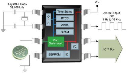 Компания Microchip Technology добавляет в семейство RTCC часы реального времени I2C MCP7940M для потребительской...