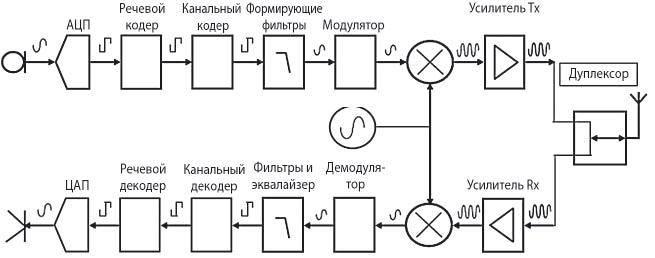 схема трансивера Р25